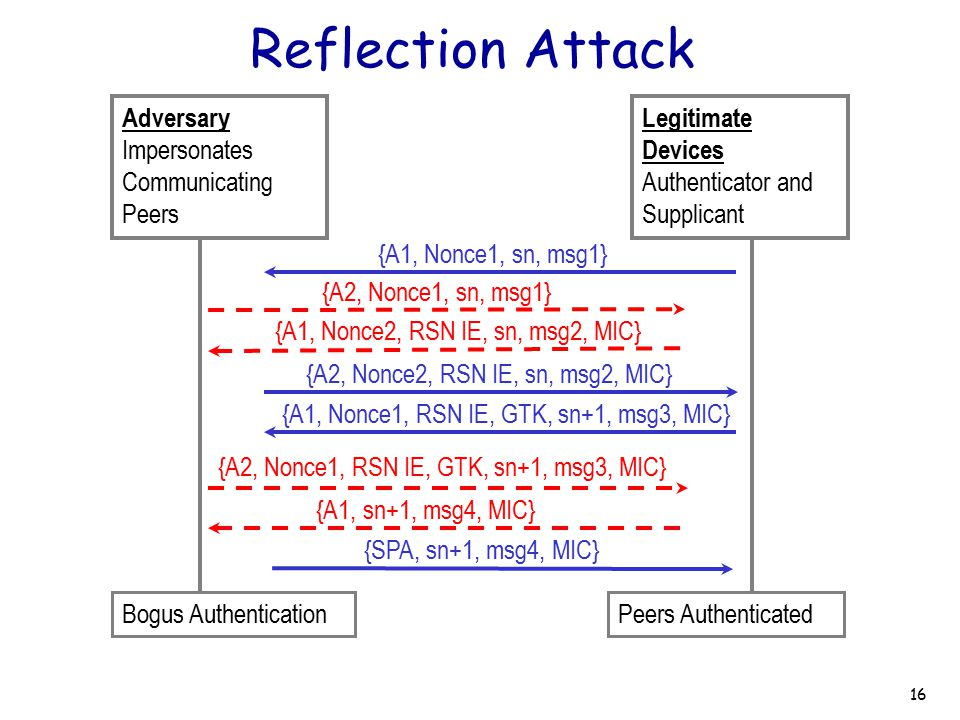 Reflection Attack Adversary Impersonates Communicating Peers