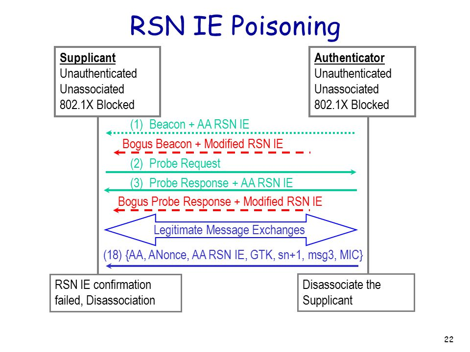 RSN IE Poisoning Supplicant Unauthenticated Unassociated