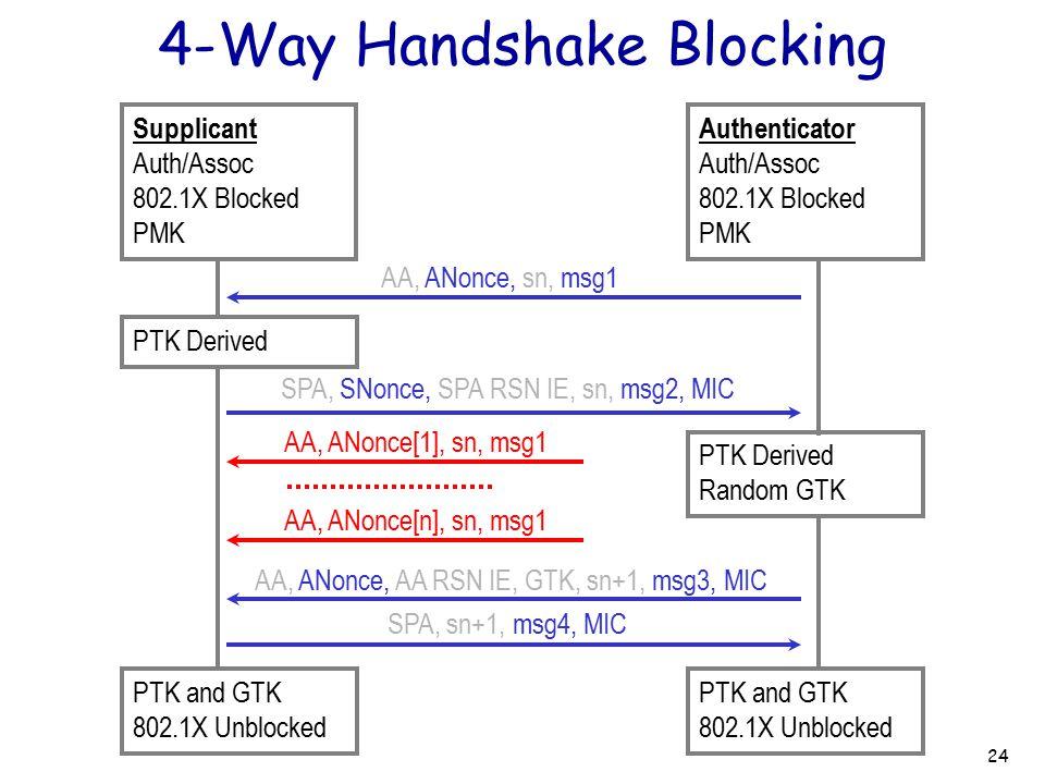 4-Way Handshake Blocking