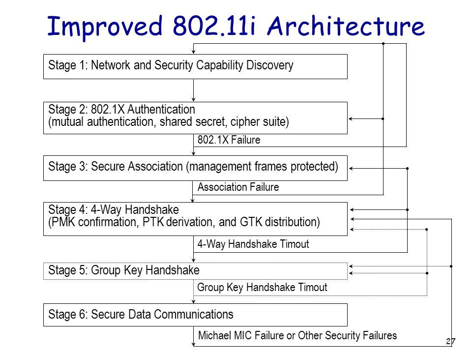 Improved 802.11i Architecture