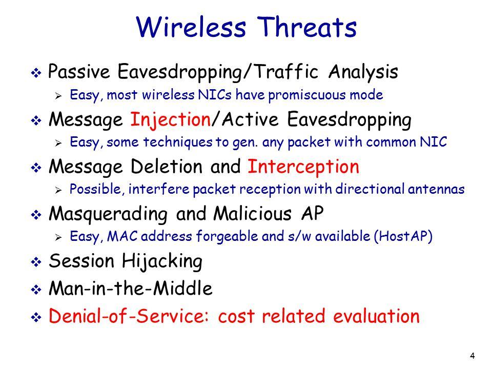 Wireless Threats Passive Eavesdropping/Traffic Analysis