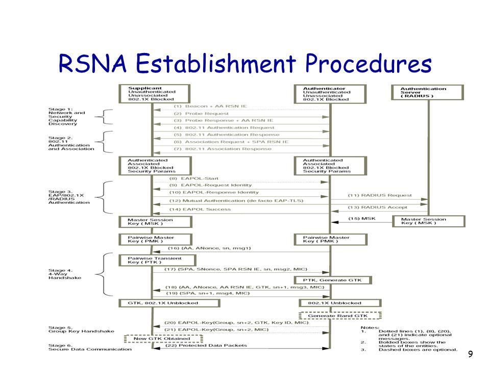RSNA Establishment Procedures