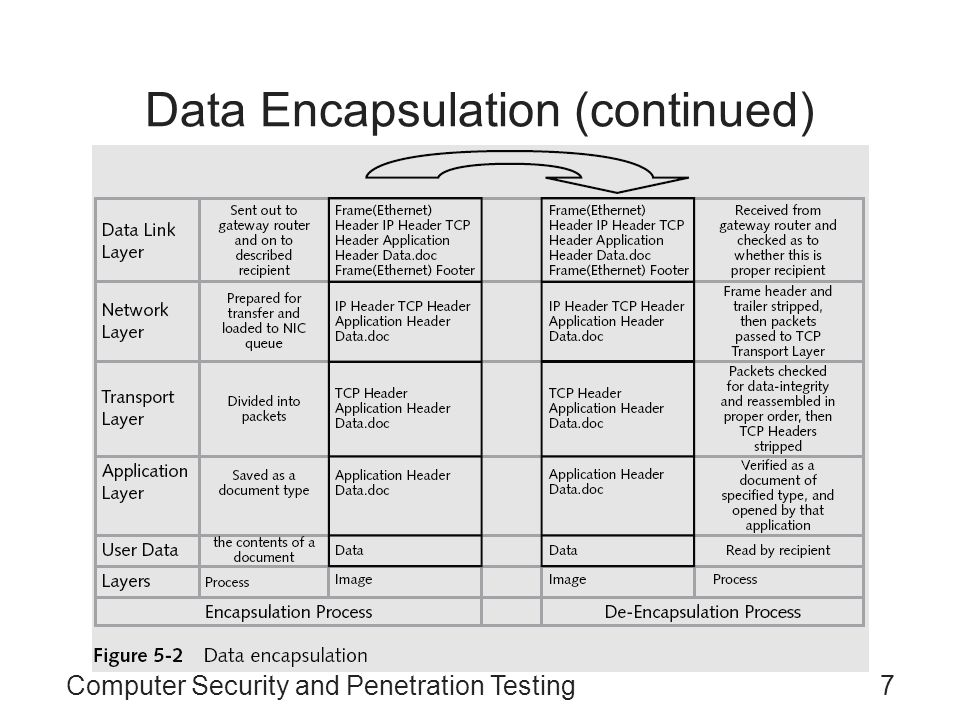 Data Encapsulation (continued)