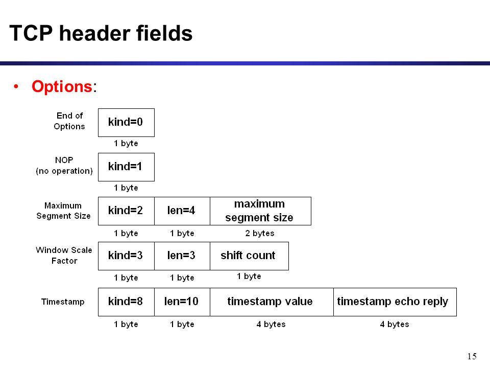 TCP header fields Options: