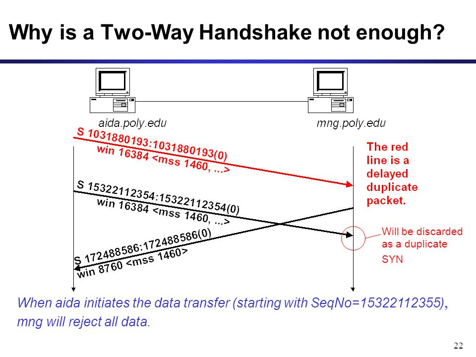 Why is a Two-Way Handshake not enough