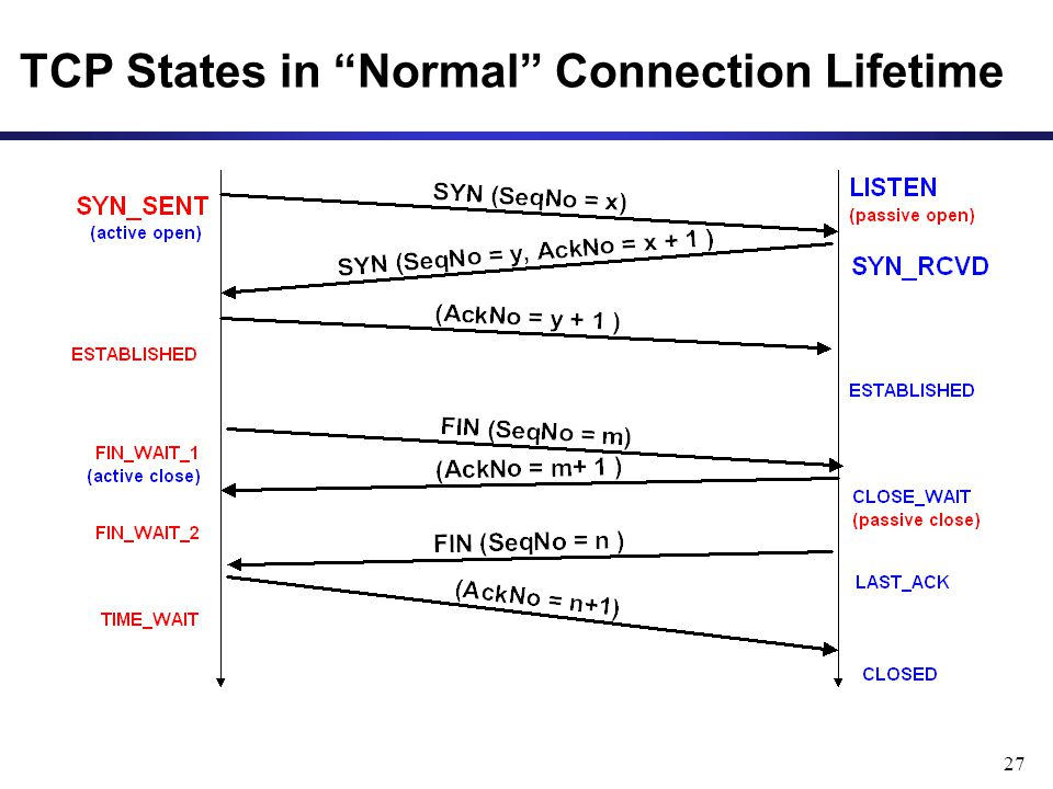 TCP States in Normal Connection Lifetime
