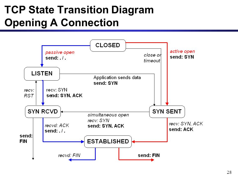 TCP State Transition Diagram Opening A Connection