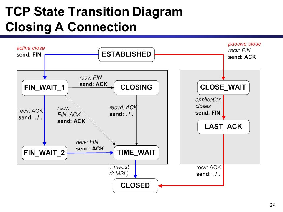 TCP State Transition Diagram Closing A Connection