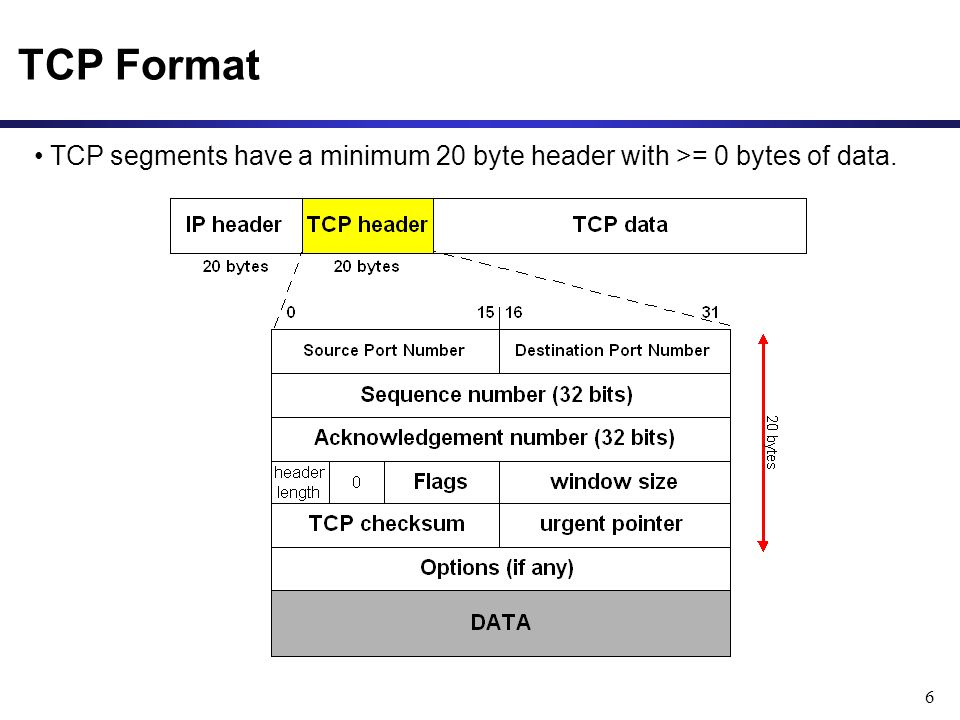 TCP Format TCP segments have a minimum 20 byte header with >= 0 bytes of data.