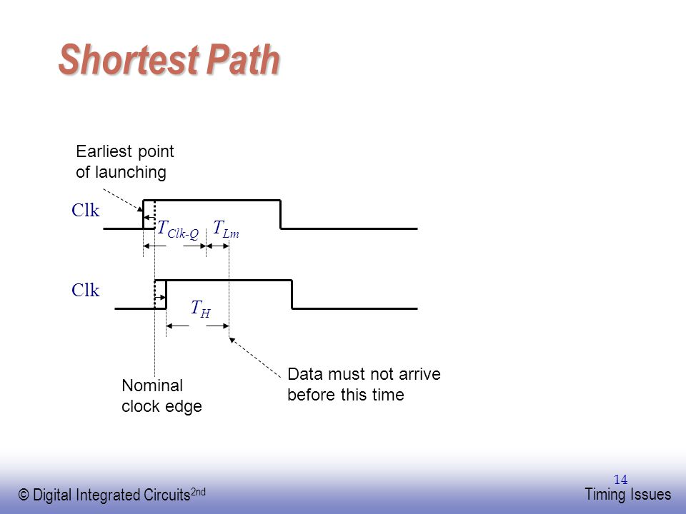 Shortest Path Clk TClk-Q TLm Clk TH Earliest point of launching