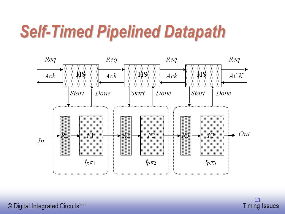 Self-Timed Pipelined Datapath