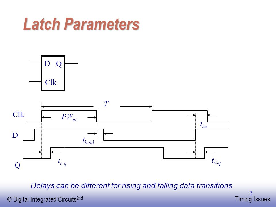 Latch Parameters D Q Clk T Clk PWm tsu D thold tc-q td-q Q