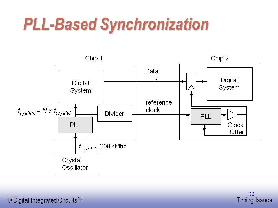 PLL-Based Synchronization