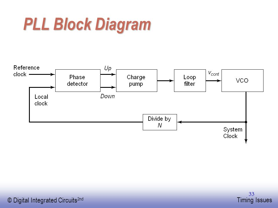 PLL Block Diagram