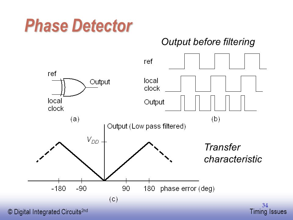 Phase Detector Output before filtering Transfer characteristic