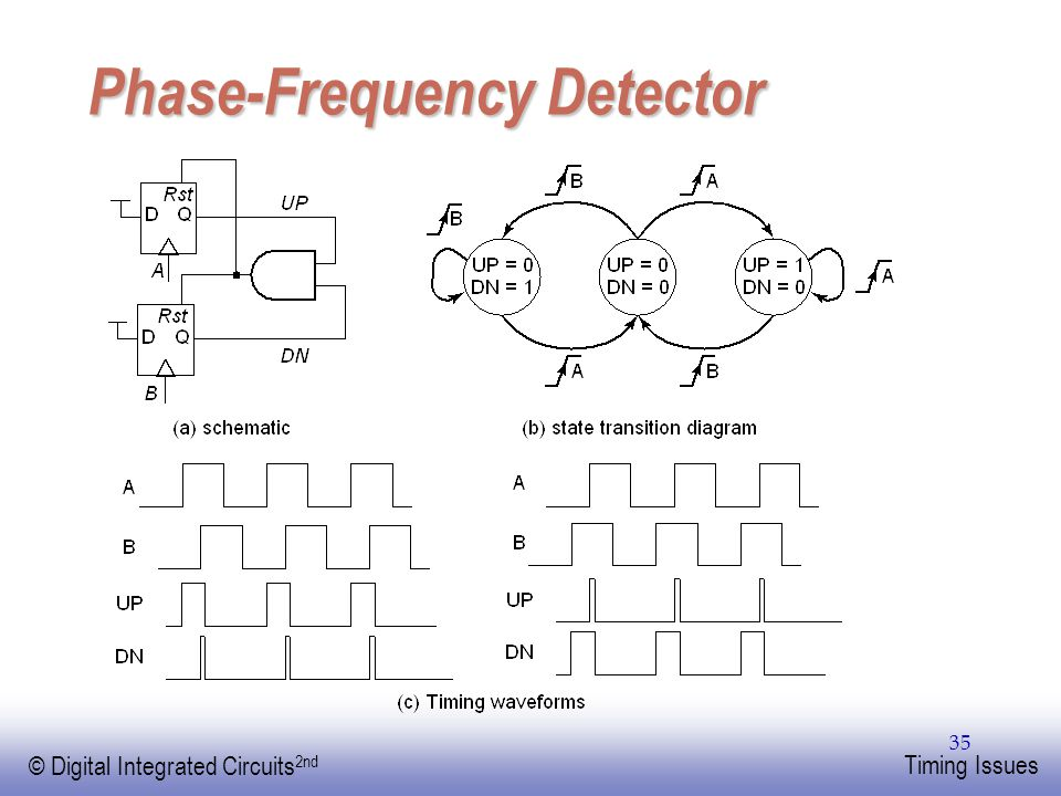 Phase-Frequency Detector