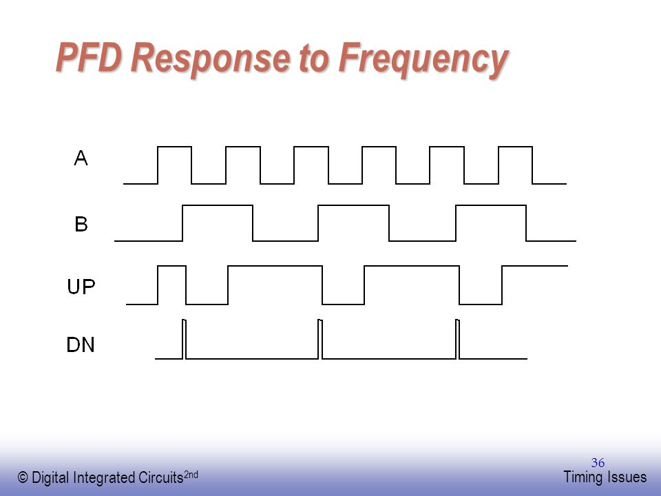 PFD Response to Frequency