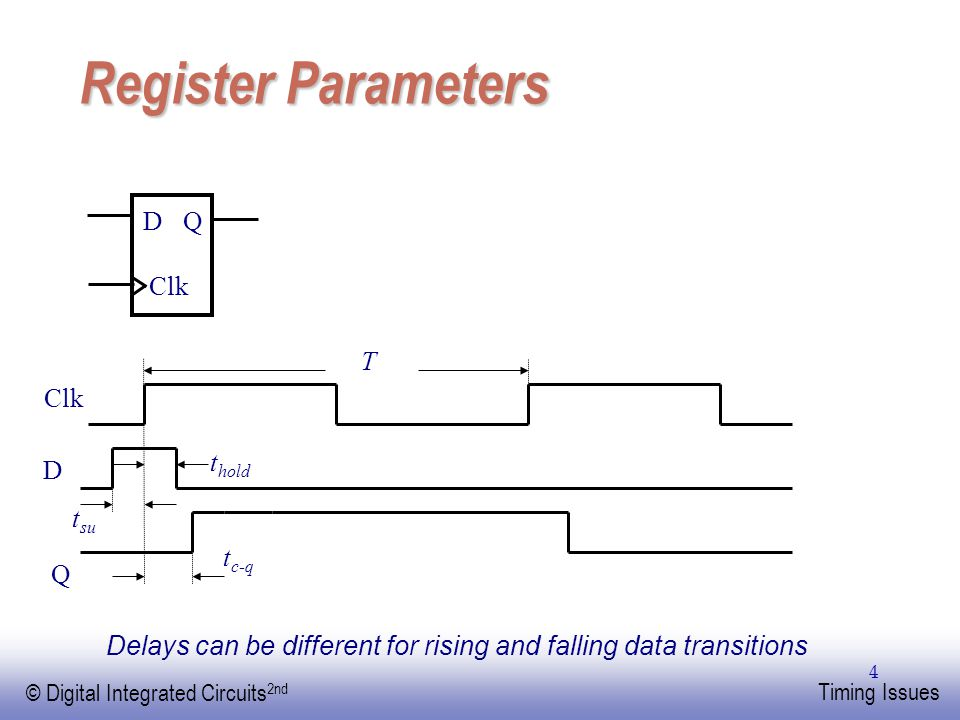 Register Parameters D Q Clk T Clk thold D tsu tc-q Q