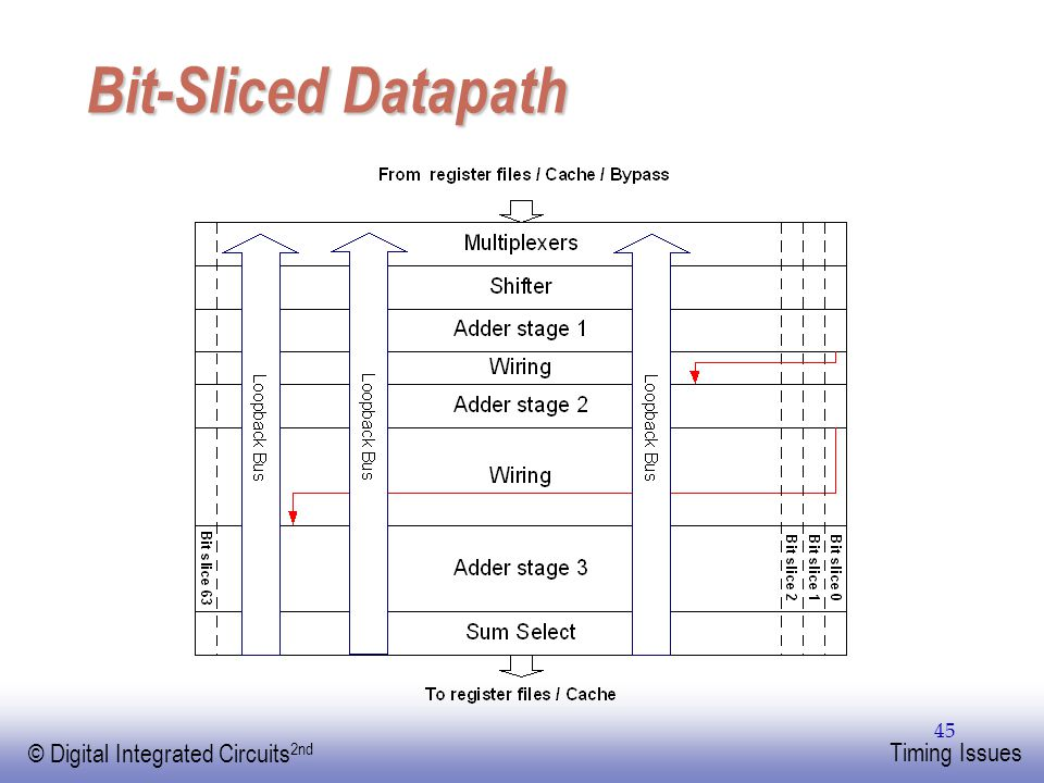 Bit-Sliced Datapath