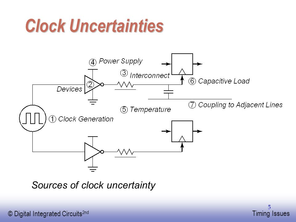 Clock Uncertainties Sources of clock uncertainty