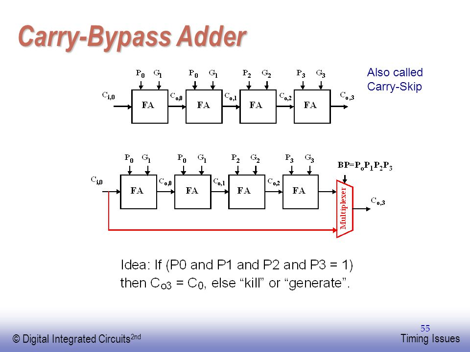 Carry-Bypass Adder Also called Carry-Skip