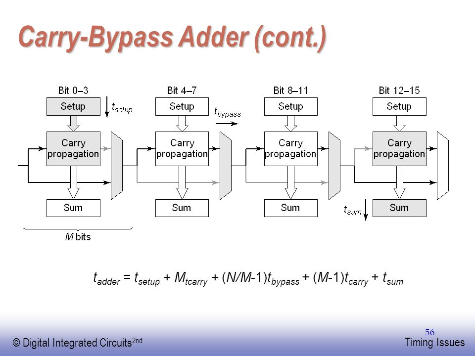 Carry-Bypass Adder (cont.)