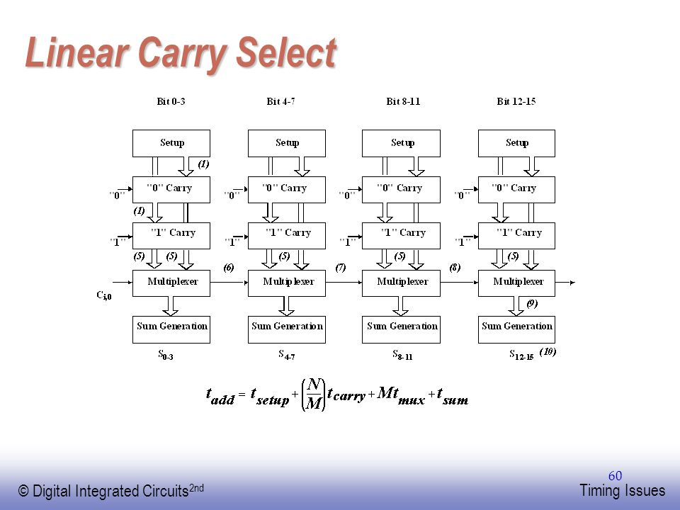 Linear Carry Select
