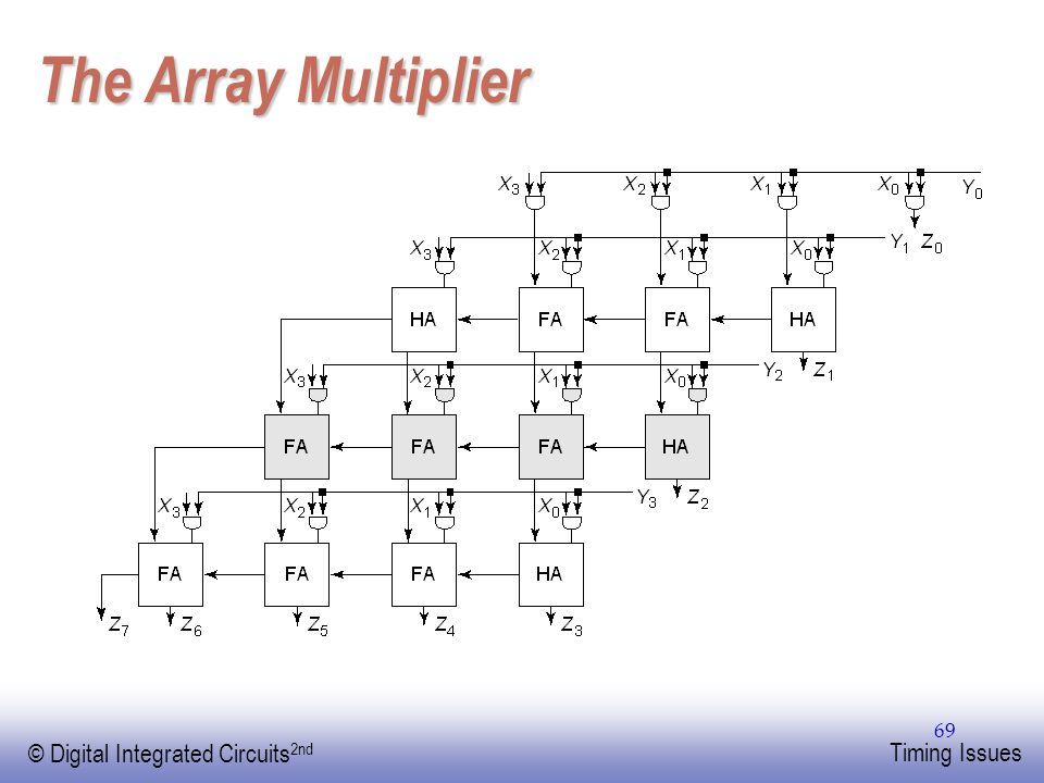The Array Multiplier