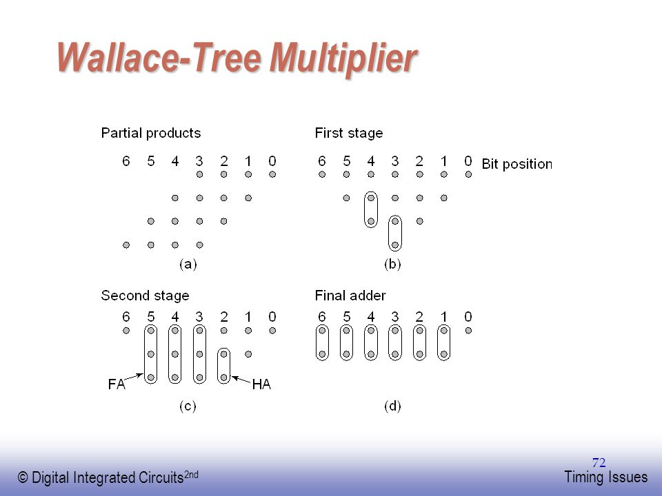 Wallace-Tree Multiplier