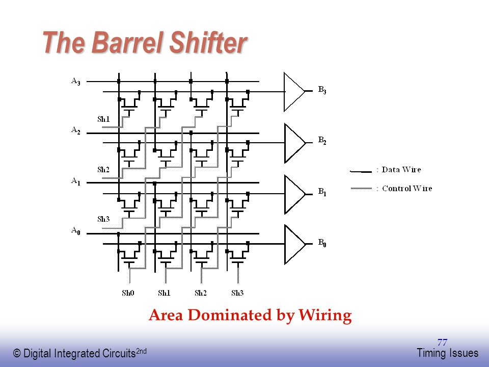 The Barrel Shifter Area Dominated by Wiring