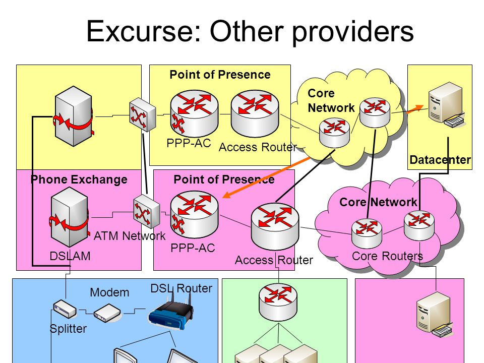 Excurse: Other providers