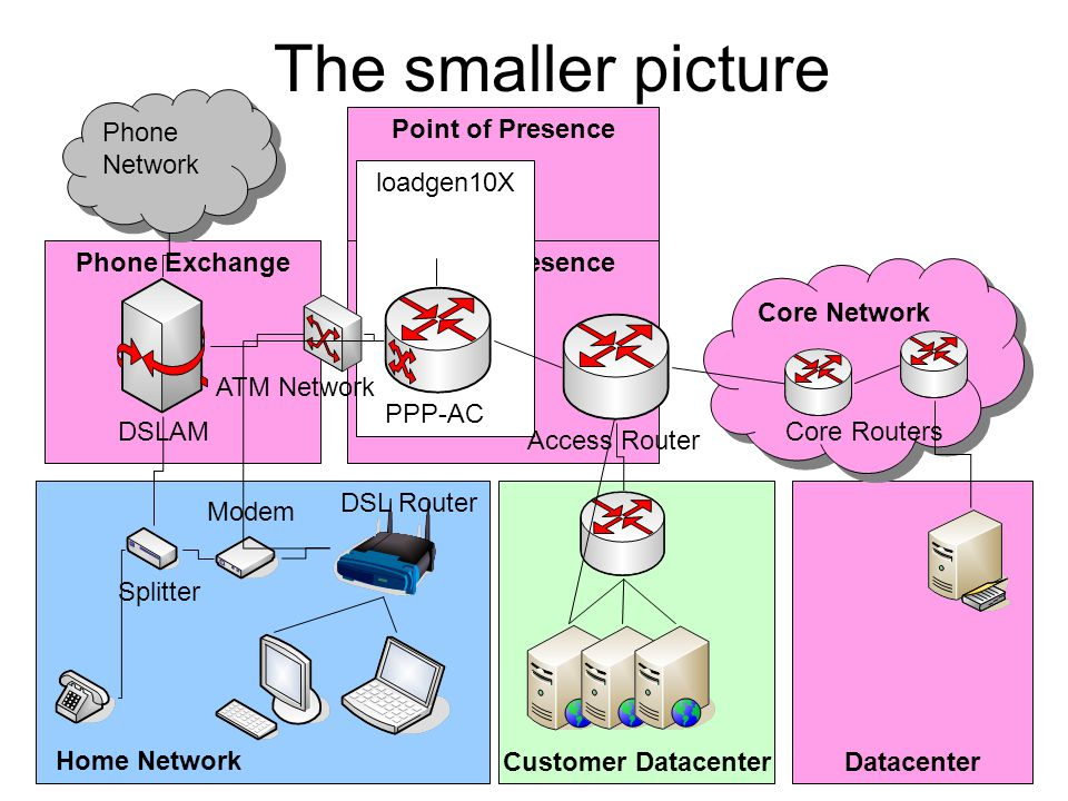 The smaller picture Phone Network Point of Presence loadgen10X