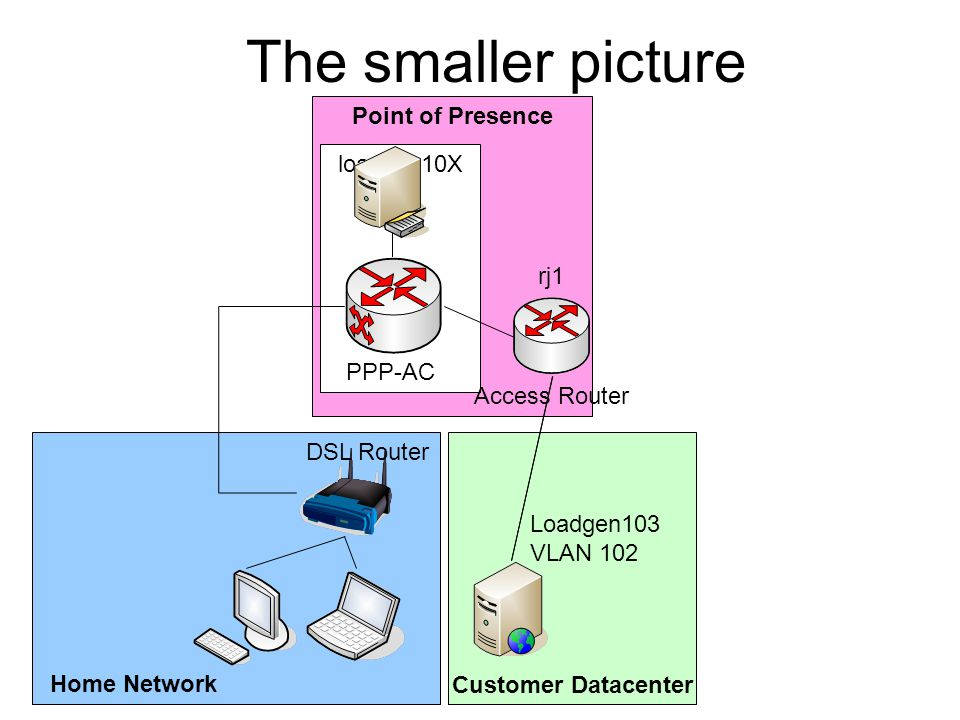 The smaller picture Point of Presence loadgen10X rj1 PPP-AC