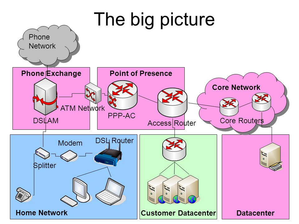 The big picture Phone Network Phone Exchange Point of Presence