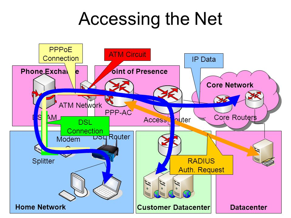 Accessing the Net PPPoE Connection ATM Circuit IP Data Phone Exchange