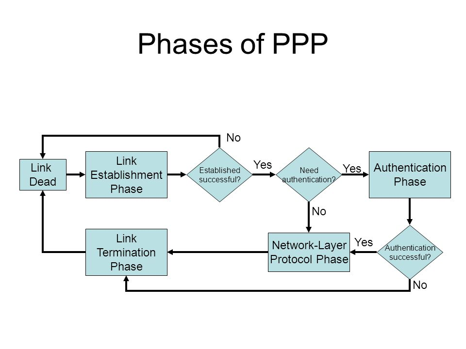 Phases of PPP No Link Yes Authentication Link Establishment Yes Phase
