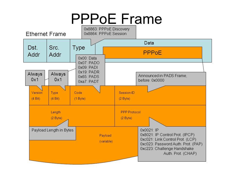 PPPoE Frame Ethernet Frame Dst. Addr Src. Addr Type PPPoE Data