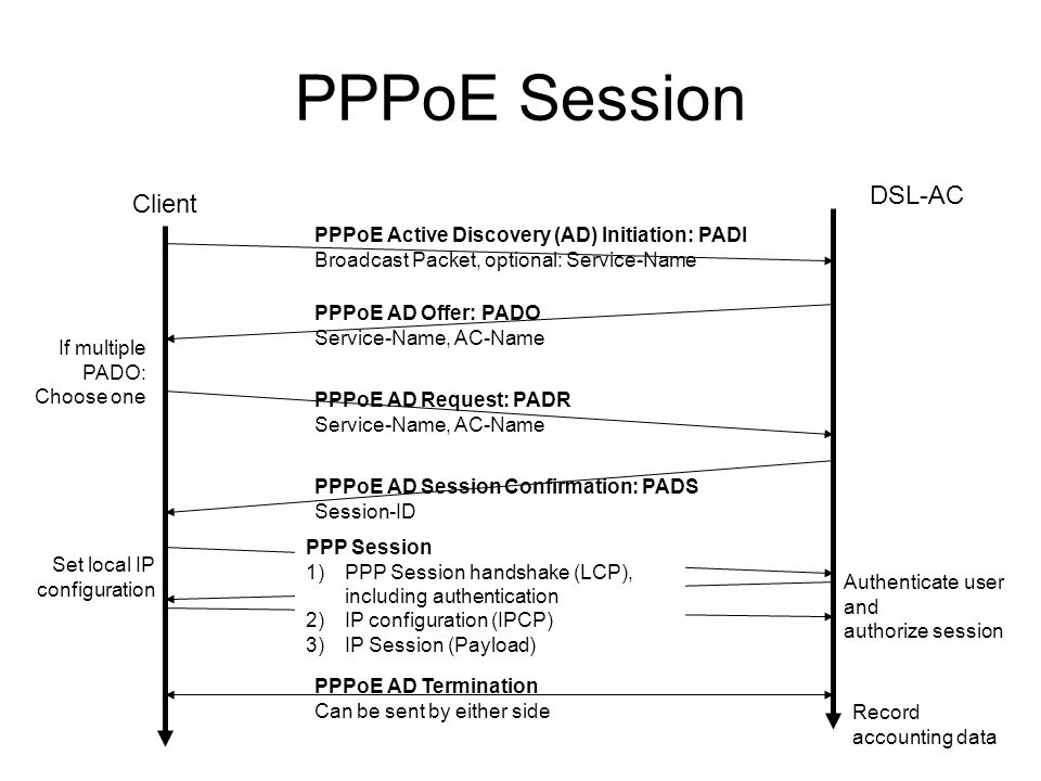 PPPoE Session DSL-AC Client