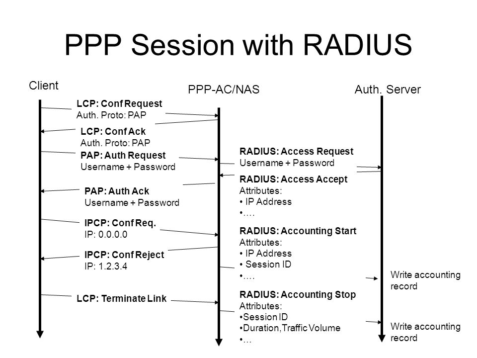 PPP Session with RADIUS