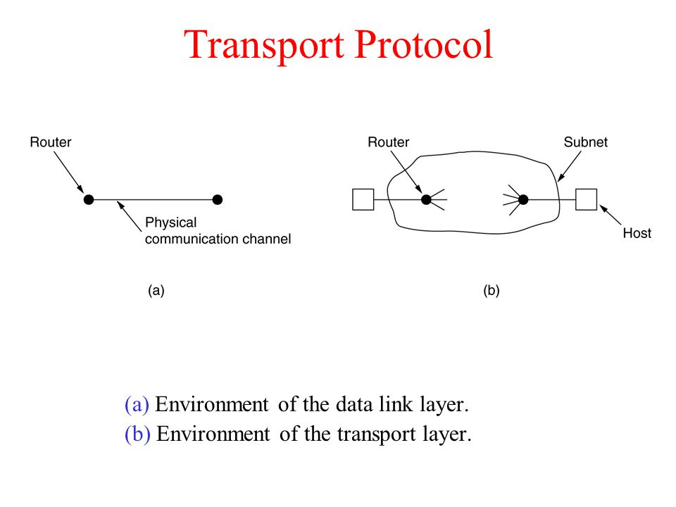 Transport Protocol (a) Environment of the data link layer.