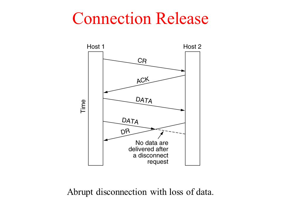 Abrupt disconnection with loss of data.