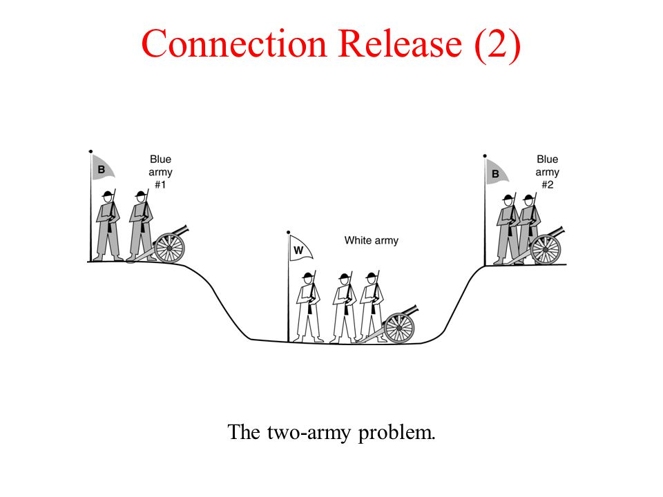 Connection Release (2) The two-army problem.
