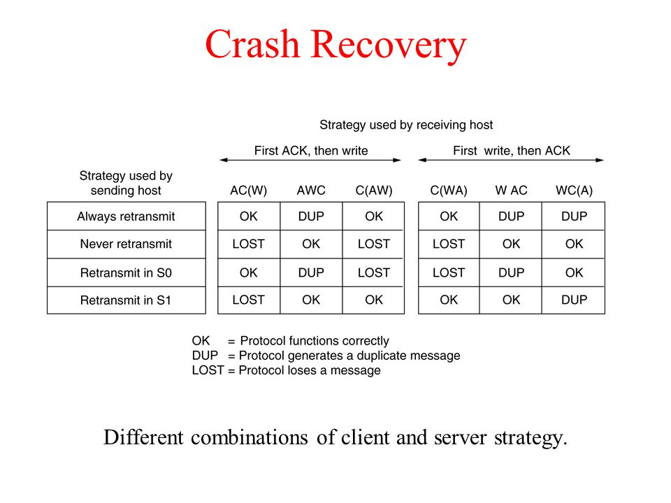 Different combinations of client and server strategy.