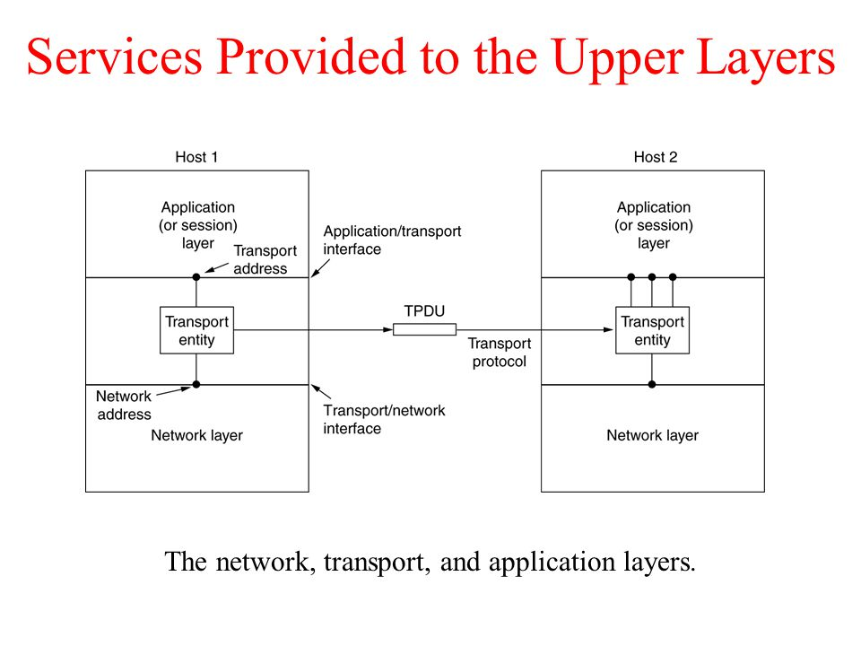 Services Provided to the Upper Layers