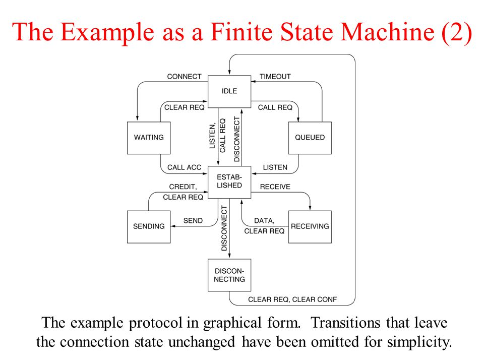 The Example as a Finite State Machine (2)