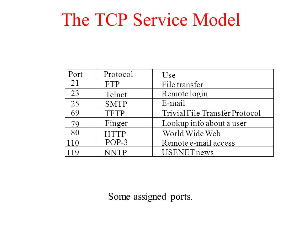 The TCP Service Model Some assigned ports. Port Protocol Use 21 FTP