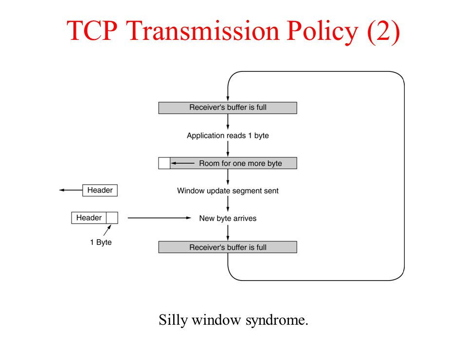 TCP Transmission Policy (2)