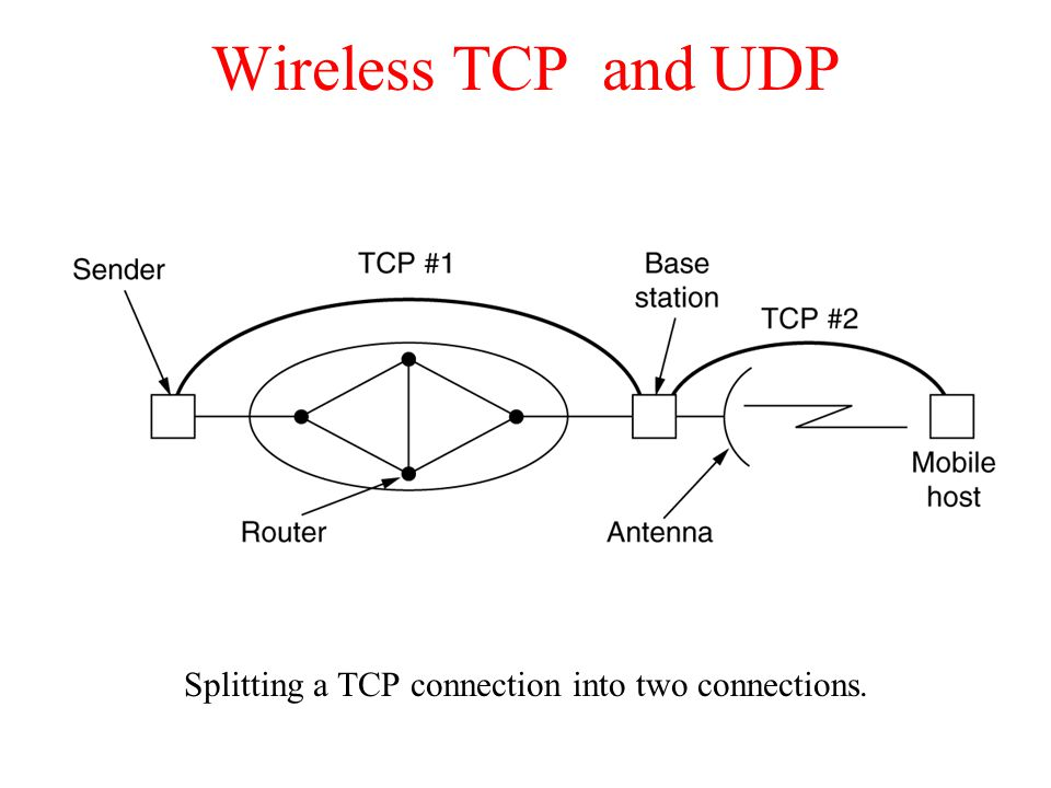 Splitting a TCP connection into two connections.