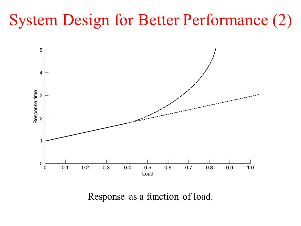 System Design for Better Performance (2)