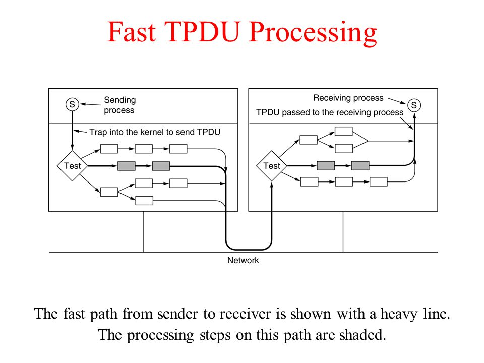 Fast TPDU Processing The fast path from sender to receiver is shown with a heavy line.